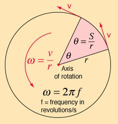 Angular velocity is equal to the circumference pi r) times the frequency; if whirling a mass around in a horizontal circle, can find the radius of the circle by (length of string x sinangle), then use the above equation Physics Lessons, Physics Concepts, Physics Formulas, Physics Notes, Physics And Mathematics, Quantum Physics, Engineering Science, Physical Science, Physics Classroom