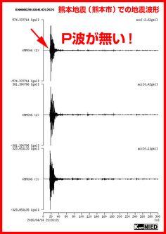 これが昨晩の熊本県熊本市での4月14日21時26分の強震波形です。防災科学技術研究所の強震観測網「K-NET」による公式データです。核爆発による振動と同じく、第一波のP波(初期微動)全然無しに、いきなりドッカーンと来ています。人工地震の動かぬ証拠です。これでもまだ自然地震だと思っている人は、本当におめでとうございま~す、と言うしかありません。  ※同時刻の益城町の波形元データはこちら(熊本市とほとんど同じ) http://www.kyoshin.bosai.go.jp/kyoshin/quake/ 上記のページの下にある「強震記録一覧」をスクロールし、一番下にある4月14日21時26分36秒の益城町の記録を選択します。すると、右側上に波形のサムネールが表示されますので、それをクリックすれば別ウインドウで波形グラフが開きます。震央から37km離れた山鹿市や、56km離れた人吉市、124km離れた鹿児島県大隅町でもP波が無いのがわかります。  地震波形を見ればわかる!熊本地震=人工地震|HARMONIES ハーモニーズ(Ameblo版)