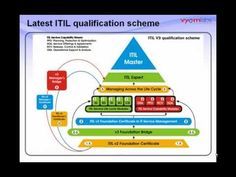 What this Webcast is meant to do: To give an Overview of ITIL® Provide an Understanding of the Content & Coverage of ITIL® Foundation Refresh your know. Foundation, Corner, Business, Youtube, Store, Foundation Series, Business Illustration, Youtubers, Youtube Movies