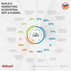 """""""In a well-developed digital marketing strategy, you should build a marketing ecosystem, not a marketing funnel."""""""