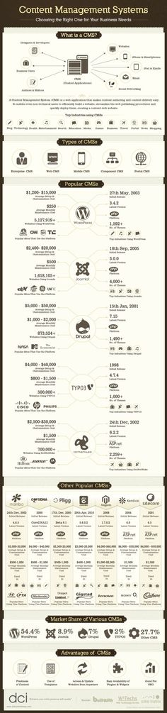 web | development | What's your CMS | some popular CMSs | infographic | link : post | ram2013