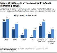 Impact of technology on relationships, by age and relationship length