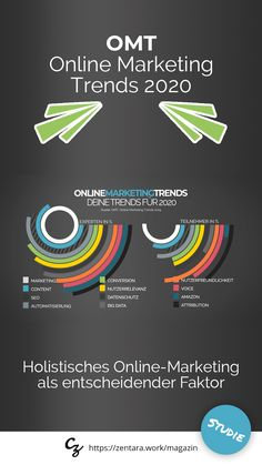 Der Trend im Online-Marketing geht hin zu einem ganzheitlichen, holistischen Marketing. Im Fokus stehen starke Seiten, die konkrete Antworten auf eine Suchanfrage liefern. OMT Studie. Autor: René Schröter. #onlinemarketing #marketing #trends