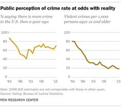 02/21/17 | Power of Fox News Propaganda:  Crime rates have fallen in the long term, but the public still tends to believe that crime is up.