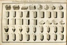 Crystal Shapes - Mineralogy - Romé de L'Isle (or Delisle), Jean-Baptiste Louis, Cristallographie (1783)