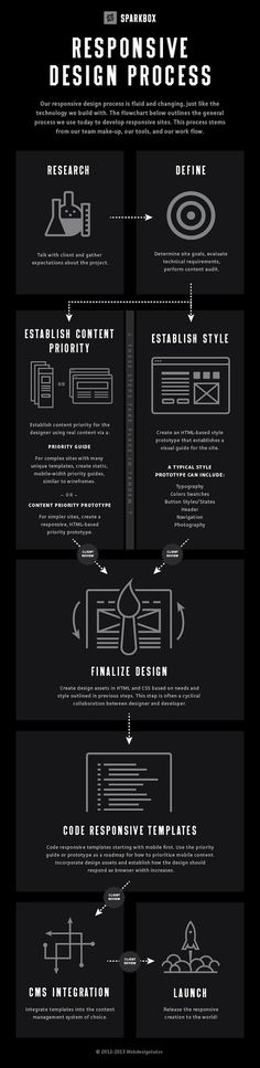 Responsive Design Process - #infographic #responsive
