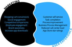 "Marketing v Selling marketing-ux | Understanding ""New Power"" #smallbizIT #work-life #liberteks"
