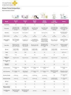 47 Best Comparison Charts Images Comparison Infographic