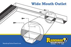 Wide Mouth Outlet Installation Instructions Installing a Wide Mouth Outlet onto your gutter system will eliminate debris snags and increase water flow. It opens the whole floor of the gutter and is roughly 4 times larger that a typical cup outlet.