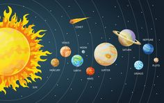 Solar system set of cartoon planets. Planets of the solar system solar system with names. Vector illustration in a flat style Isolated on a background for Solar System Facts, Solar System Images, Solar System For Kids, Solar System Poster, Solar System Projects, Solar System Planets, Planet Drawing, Free Sky, Illustration