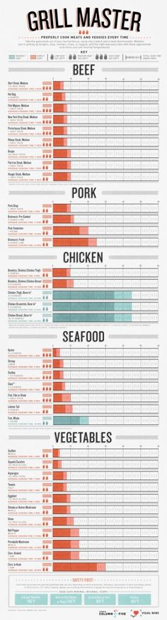 7 Awesomely Helpful Food & Cooking Infographics: 6 – Grill Times & Temperature