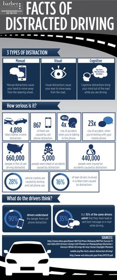 Facts About Distracted Driving #Infographics — Lightscap3s.com