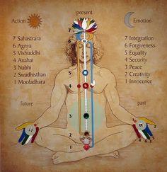 Kundalini Yoga is a powerful type of yoga that focuses on the energy within the body. This form of yoga has been likened to the energy of a coiled up snake. Yoga Kundalini, Sahaja Yoga Meditation, Guided Meditation, Pranayama, Online Meditation, Yoga Chakras, Meditation Music, Ayurveda, Yoga Inspiration
