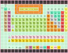 Periodic table of the elements quilt periodic table embroidery periodic table of the elements quilt urtaz Image collections