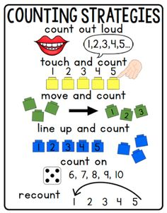 Counting Strategies Anchor Chart This post includes an activity for teaching each strategy and FREEBIES. Kindergarten Anchor Charts, Small Groups, Counting