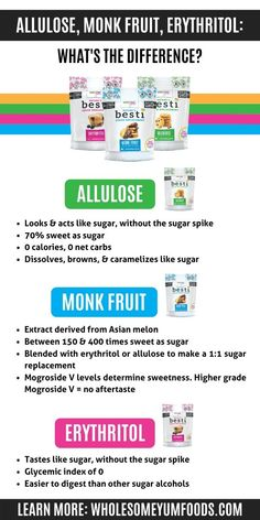 Wondering how to choose the best keto sweetener? This guide will explain all the best sweeteners for the keto diet, the differences, and the consistency to use for each use case. Plus, there's a handy keto sweetener chart at the end! Keto Friendly Desserts, Low Carb Desserts, Low Carb Recipes, Real Food Recipes, Yummy Food, Dessert Recipes, Cupcake Recipes, Cookie Recipes, Cupcake Ideas