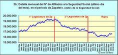 Evolución Afiliados a la Seguridad Social en España desde 2004 hasta 2014.