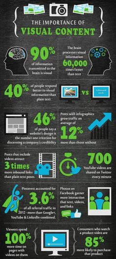 Do you know why visual content is important in marketing strategy? How are businesses using visual content to get audience attention and maximise their marketing efforts. Inbound Marketing, Affiliate Marketing, Marketing Visual, Marketing Trends, Marketing Services, Marketing Online, Content Marketing Strategy, Marketing Tools, Business Marketing