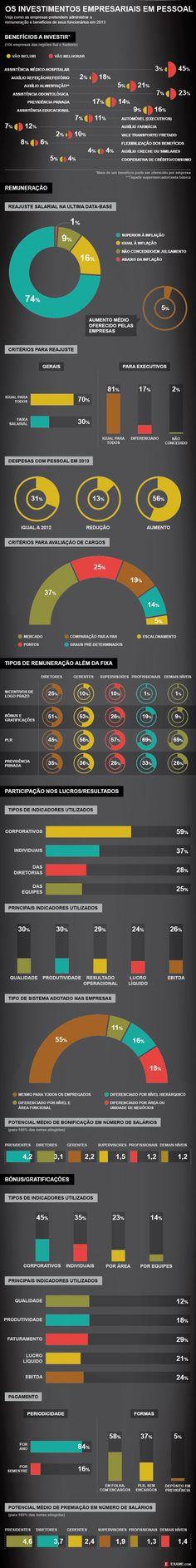 Como empresas investirão em remuneração e benefícios em 2013 - EXAME.com