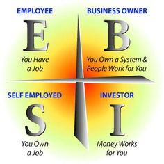 The four quadrants by#author of Rich Dad Poor Dad