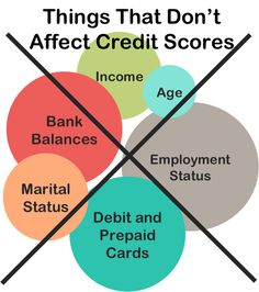 Some factors are commonly mistaken as things that influence credit scores, but they actually do not - not directly at least. Certain information like income, bank balances, and employment status can influence your ability to get approved, but they do not factor into your credit score. Age, marital status, and debit/prepaid card usage also do not influence your credit score.
