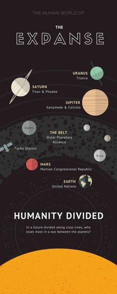 the human world of The Expanse - Astrid Reichert Expanse Tv Series, The Expanse Tv, Fiction Film, Science Fiction, Dune Frank Herbert, Ship Logo, Sci Fi Tv Shows, Best Sci Fi, Fantasy Tv