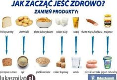 Jak zacząć jeść zdrowo Healthy Tips, Healthy Eating, Healthy Recipes, Healthy Foods, Bento, Best Cookbooks, Diy Food, Food Hacks, Love Food