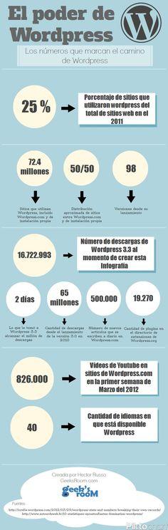 >>> Infografía: El poder de Wordpress.