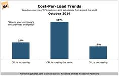 4 in 5 Companies Report Steady or Increasing Costs-Per-Lead - Marketing Charts | The Marketing Technology Alert | Scoop.it