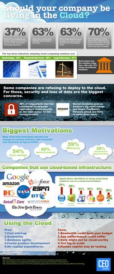 Should Your Company Live In The Cloud? #infographic from our friends at CEO.com