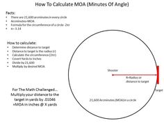 Understanding MOA. You see the term Minute Of Angle or MOA used to describe lots of things related to firearms, scopes, red dots, and the accuracy of a