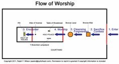 """Tabernacle Flow of Worship #3.   We hear this in Moses' plea, """"Show me your glory"""" (Exodus 33:18) and in Paul's cry, """"that I may know him"""" (Philippians 3:10). Before him in the Holy of Holies, our words are no longer necessary as we bask in his presence and look forward to the day in the City of God when we shall """"see his face"""" (Revelation 22:4)!  Come soon, Lord Jesus!"""