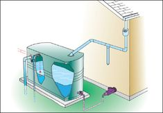 Collecting and Using Rainwater at Home | CMHC