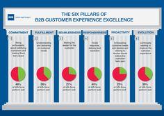 B2B Customer Experience: 6 steps for success | B2B International