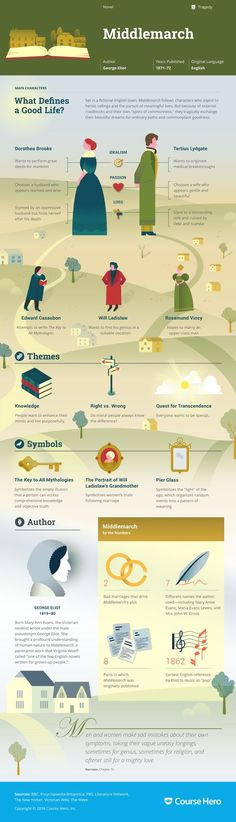 Middlemarch Infographic | Course Hero: