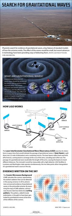 Diagrams show how LIGO detects gravitational waves.