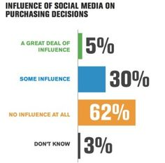 Majority of consumers not influenced by social media