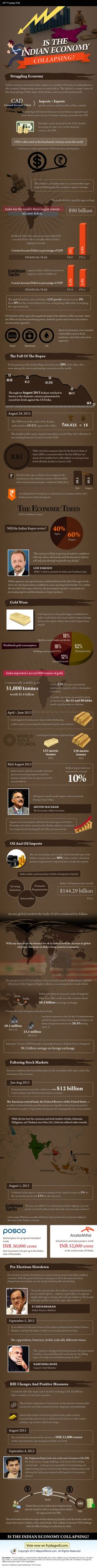 An essential Info-graphic about the Indian economy. Find facts & stats about the fall of the rupee, impact on gold and oil imports, faltering stock markets, pre-election slowdown and the positive measures brought in by the Reserve Bank of India.