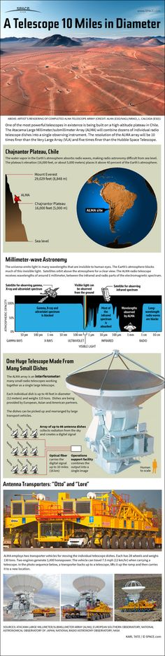 Infographic: How the huge ALMA radio telescope works. (Credit: Karl Tate)