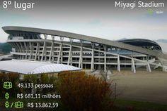 """Ranking dos 25 Estádios mais caros das últimas quatro Copas do Mundo. * """"Miyagi Stadium"""", Japão. 8º lugar."""
