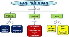 Image detail for -Diptongo, triptongo e hiato | Spanish Materials ...