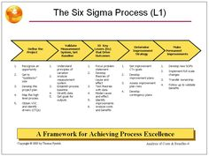 Process Map Examples and Templates; Process Map Examples and Templates . Start diagramming at the moment with any of our course of map Process Map for Lean Six Sigma, 6 Sigma, Process Map, Lean Manufacturing, Work Goals, Project Presentation, Process Improvement, Communication, Change Management