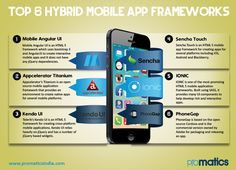Planning to create a mobile App? Promatics lists the most popular hybrid platforms to help you make a decision #MobileAppDevelopmentFrameworks