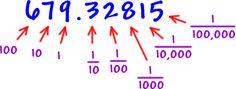 #decimals