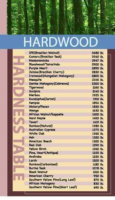 Hardness Chart