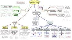 LA+MATERIA+www.mappe-scuola.com+luigi.jpg (1600×884)
