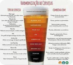 Types of Beer - Basic Guide, Food And Drinks, Beer matching. Beer Burger, Beer Tasting, Beer Recipes, Wine And Beer, Beer Lovers, Home Brewing, Bartender, Craft Beer, Sangria