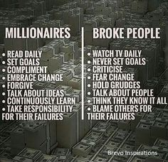 Millionaire vs Broke - Tap the link now to Learn how I made it to 1 million in sales in 5 months with e-commerce! I'll give you the 3 advertising phases I did to make it for FREE! - Learn how I made it to in one months with e-commerce! How To Get Rich, How To Become, Daily Set, Financial Quotes, Financial Success, Trading Quotes, Broken People, Leadership Activities, Blaming Others