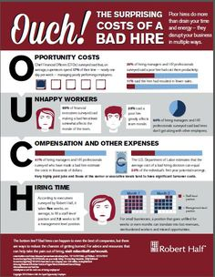 Cost of a bad hire