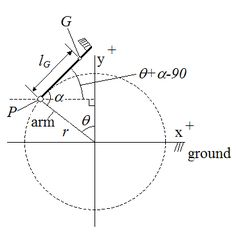 Forced oscillation (driven oscillation): if apply a